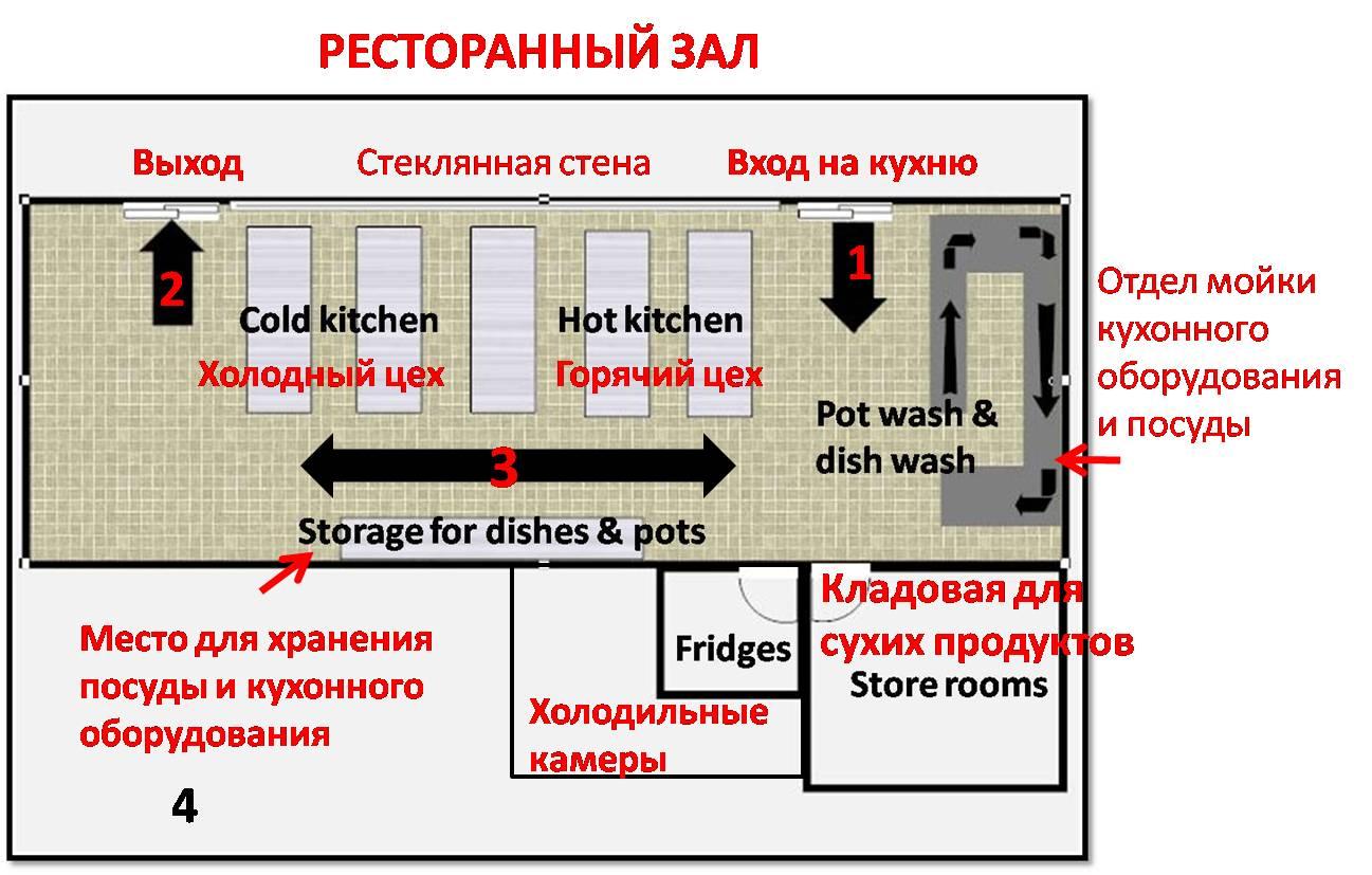 Схема холодного цеха - Прочее - Прочее